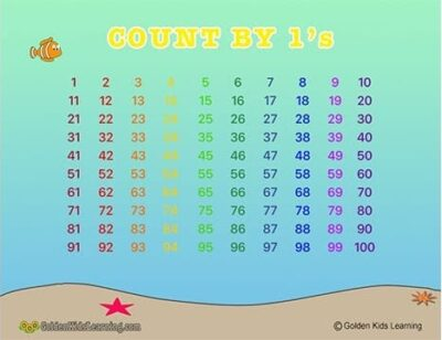 Skip counting by 1s Learning Chart