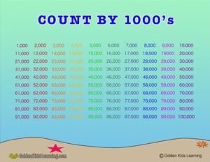 Skip counting by 1000s Learning Chart