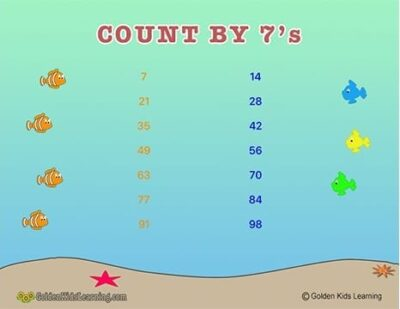 Skip counting by 7s Learning Chart